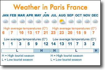 What's the weather in Paris, France?
