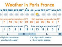 How cold is Paris in November?